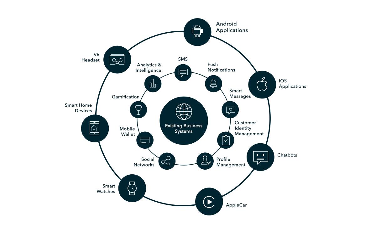 Mobile Cloud Platform powers