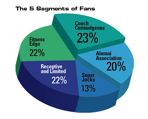 The 5 Segments of Fans