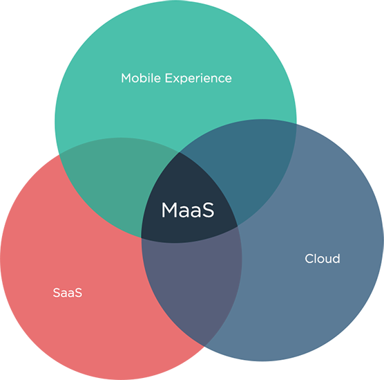 Mobile as a Service (MaaS) Mobile Commerce Company